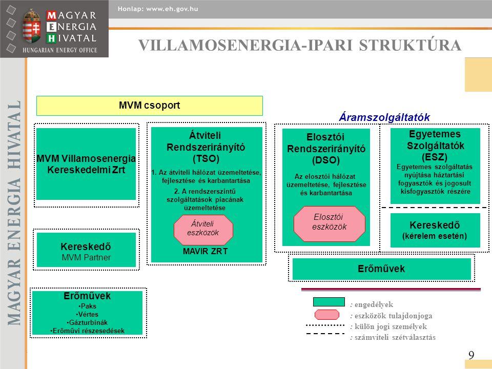 VILLAMOSENERGIA-IPARI STRUKTÚRA. Áramszolgáltatók MVM Villamosenergia Kereskedelmi Zrt Erőművek Átviteli Rendszerirányító (TSO) 1. Az átviteli hálózat