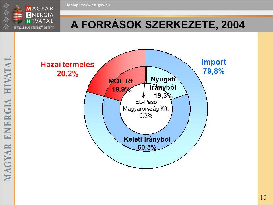 A FORRÁSOK SZERKEZETE, 2004 Nyugati irányból 19,3% Keleti irányból 60,5% MOL Rt. 19,9% Import 79,8% Hazai termelés 20,2% EL-Paso Magyarország Kft. 0,3