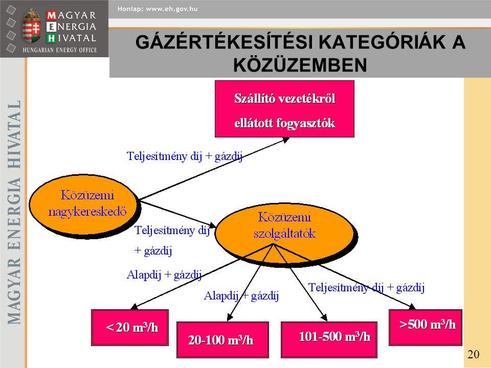 GÁZÉRTÉKESÍTÉSI KATEGÓRIÁK A KÖZÜZEMBEN 20