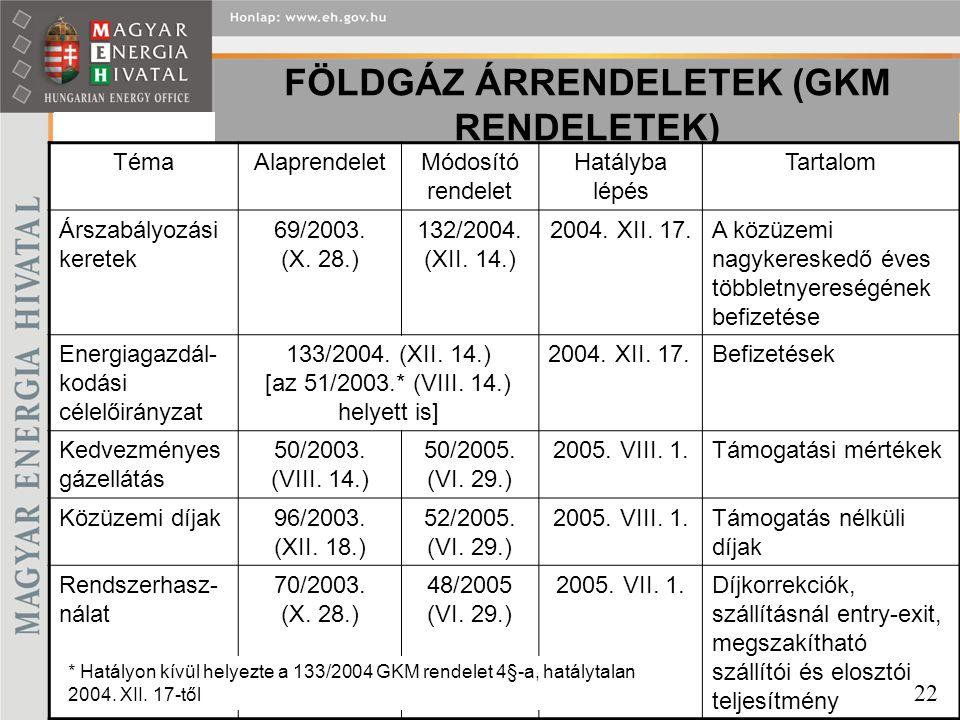 FÖLDGÁZ ÁRRENDELETEK (GKM RENDELETEK) TémaAlaprendeletMódosító rendelet Hatályba lépés Tartalom Árszabályozási keretek 69/2003. (X. 28.) 132/2004. (XI