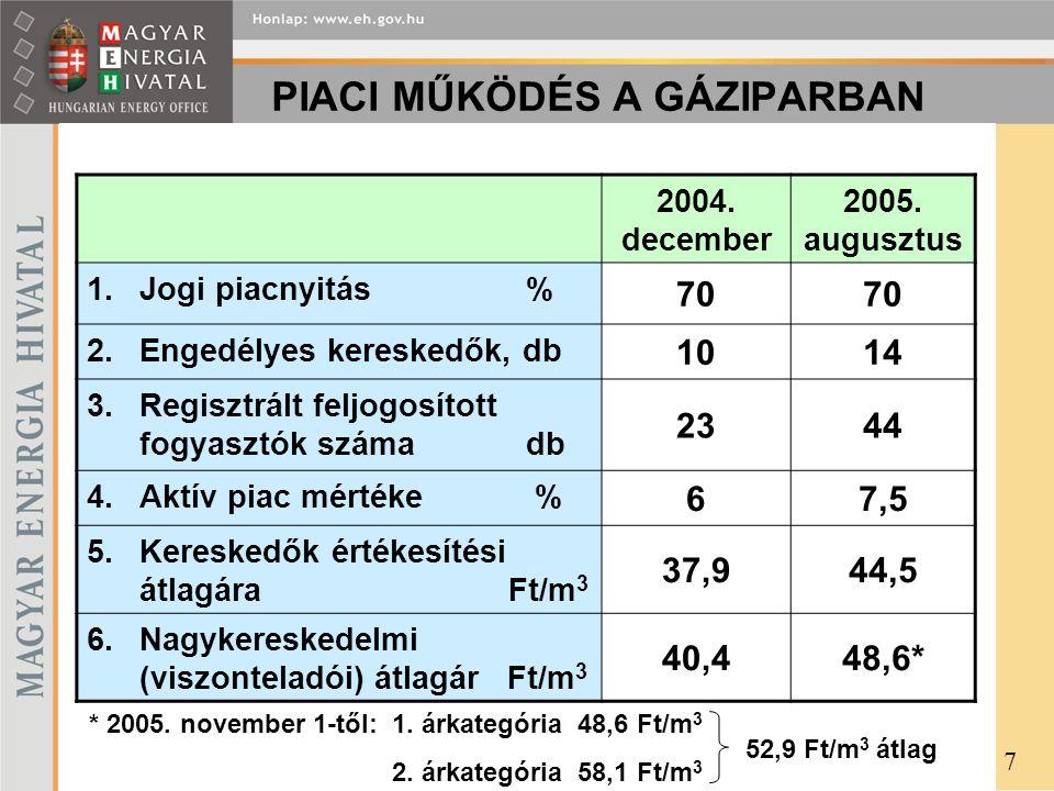 PIACI MŰKÖDÉS A GÁZIPARBAN 2004. december 2005. augusztus 1.Jogi piacnyitás % 70 2.Engedélyes kereskedők, db 1014 3.Regisztrált feljogosított fogyaszt