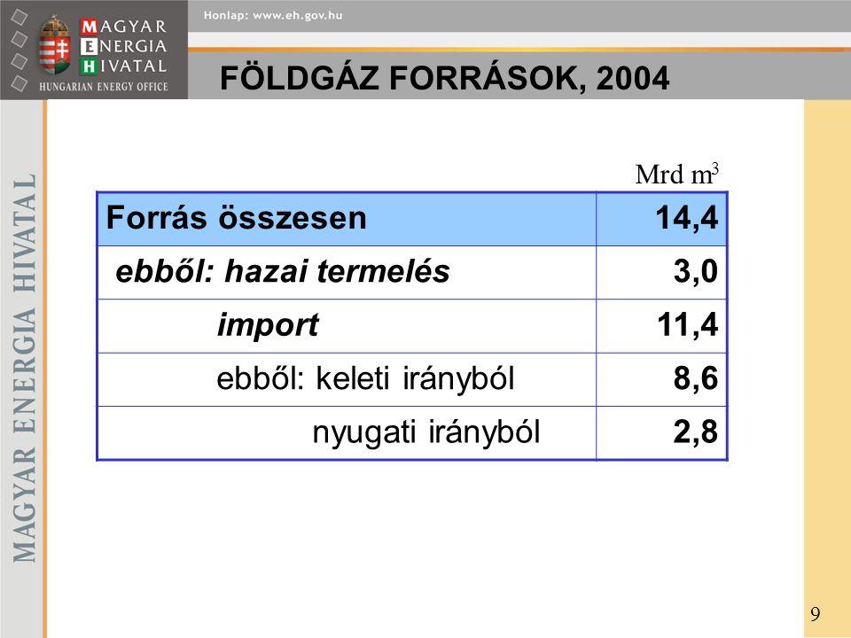 FÖLDGÁZ FORRÁSOK, 2004 Forrás összesen14,4 ebből: hazai termelés3,0 import11,4 ebből: keleti irányból8,6 nyugati irányból2,8 Mrd m 3 9