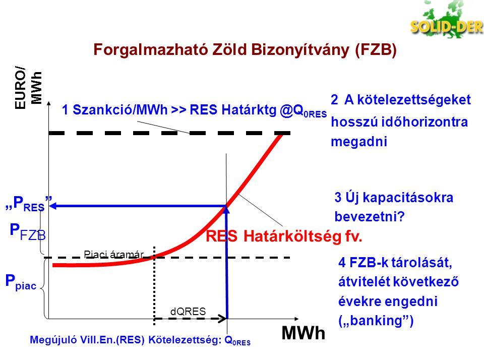 """EURO/ MWh MWh RES Határköltség fv. Piaci áramár """"P RES """" P FZB P piac 1 Szankció/MWh >> RES Határktg @Q 0RES Megújuló Vill.En.(RES) Kötelezettség: Q 0"""