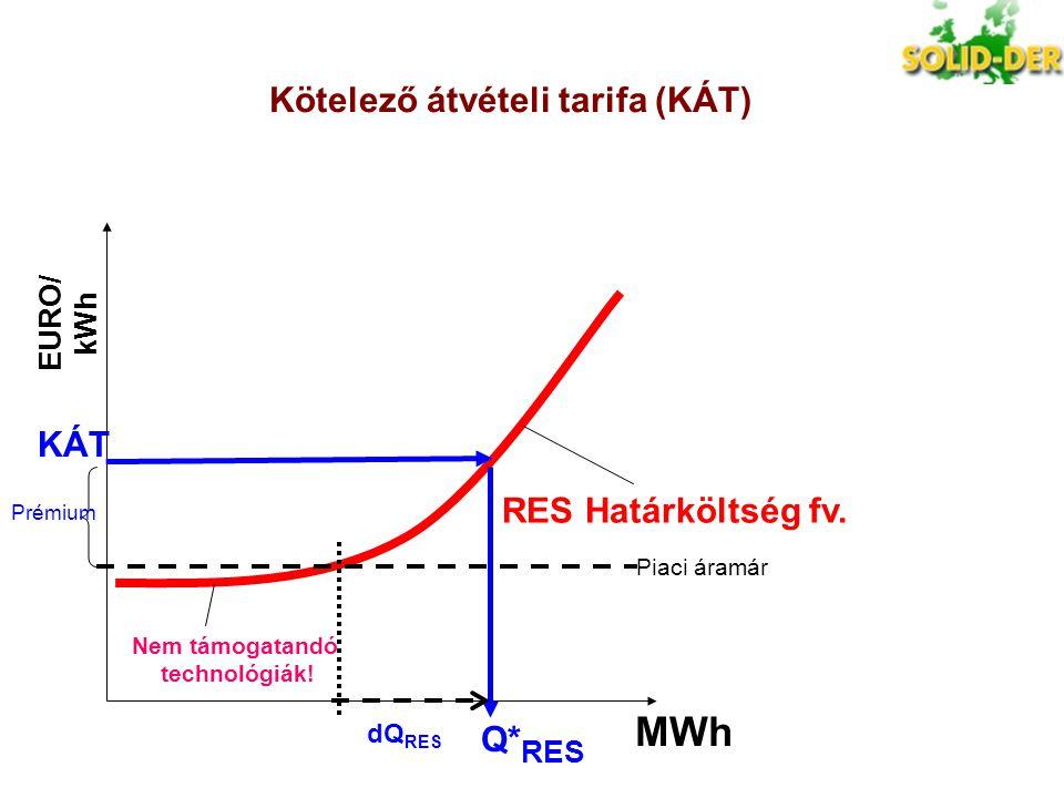 EURO/ kWh MWh Piaci áramár KÁT Q* RES Kötelező átvételi tarifa (KÁT) dQ RES RES Határköltség fv. Nem támogatandó technológiák! Prémium