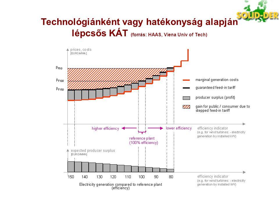 Technológiánként vagy hatékonyság alapján lépcsős KÁT (forrás: HAAS, Viena Univ of Tech)