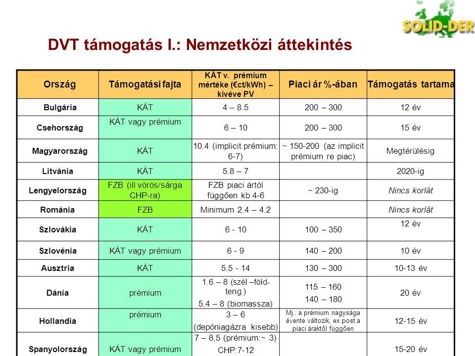 DVT támogatás I.: Nemzetközi áttekintés OrszágTámogatási fajta KÁT v. prémium mértéke (€ct/kWh) – kivéve PV Piaci ár %-ábanTámogatás tartama BulgáriaK