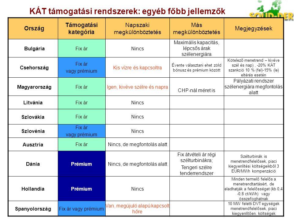 KÁT támogatási rendszerek: egyéb főbb jellemzők Ország Támogatási kategória Napszaki megkülönböztetés Más megkülönböztetés Megjegyzések Bulgária Fix á