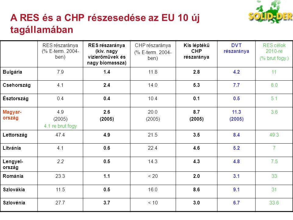 RES részaránya (% E-term. 2004- ben) RES részaránya (kiv. nagy vízierőművek és nagy biomassza) CHP részaránya (% E-term. 2004- ben) Kis léptékű CHP ré