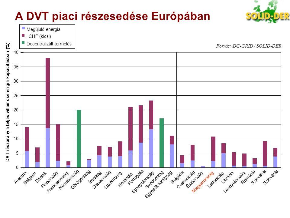 A DVT piaci részesedése Európában Forrás: DG-GRID / SOLID-DER 0 5 10 15 20 25 30 35 40 Ausztria Belgium Dániak Finnország Franciaország Németország Gö