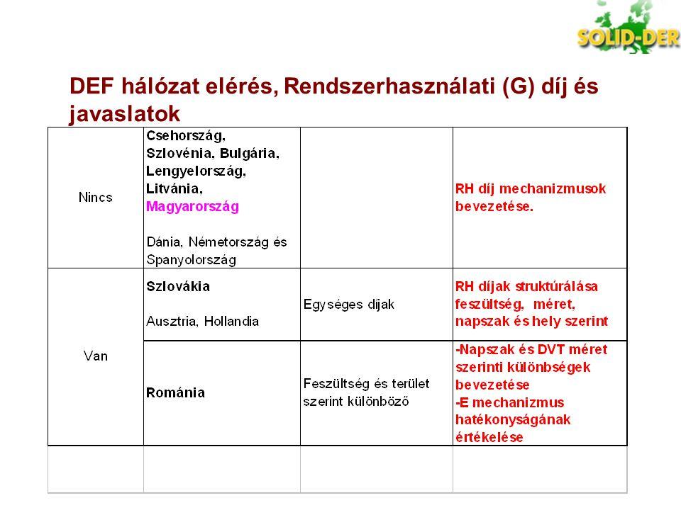 DEF hálózat elérés, Rendszerhasználati (G) díj és javaslatok