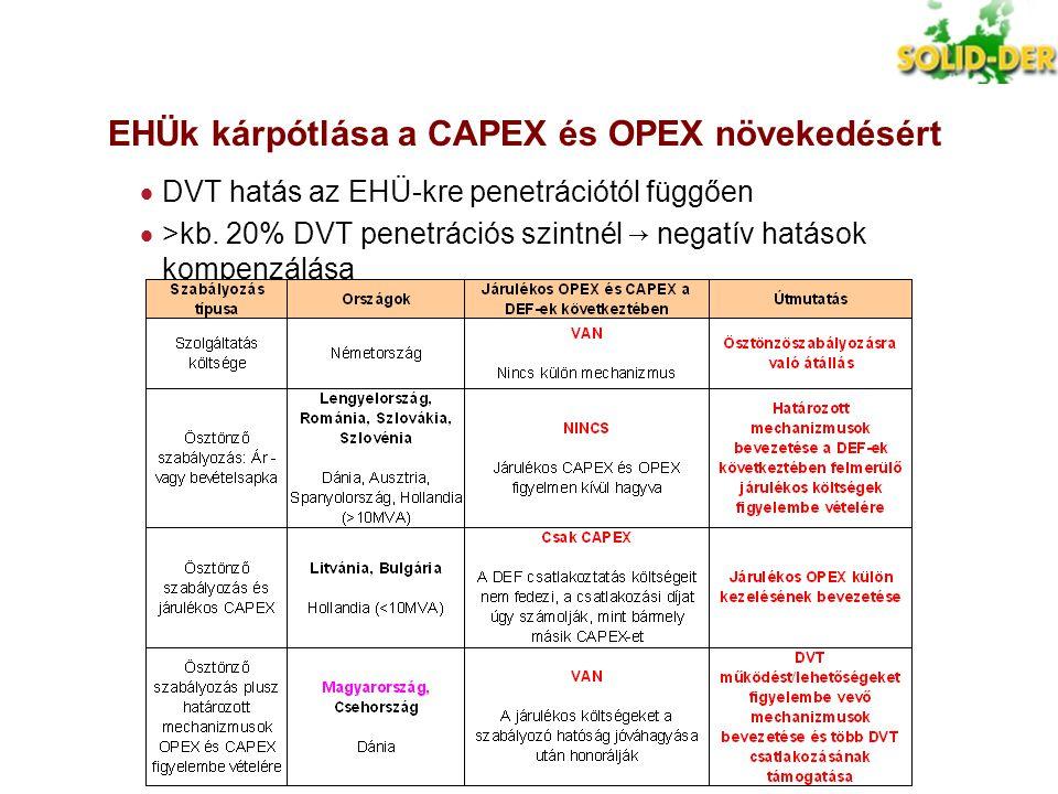 EHÜk kárpótlása a CAPEX és OPEX növekedésért  DVT hatás az EHÜ-kre penetrációtól függően  >kb. 20% DVT penetrációs szintnél → negatív hatások kompen