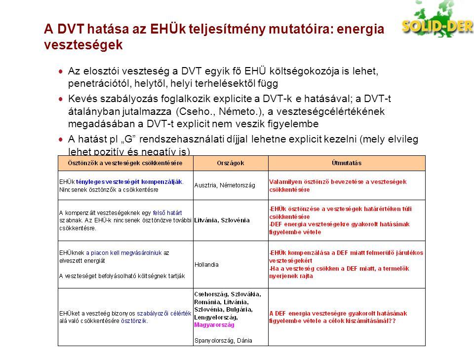 A DVT hatása az EHÜk teljesítmény mutatóira: energia veszteségek  Az elosztói veszteség a DVT egyik fő EHÜ költségokozója is lehet, penetrációtól, he