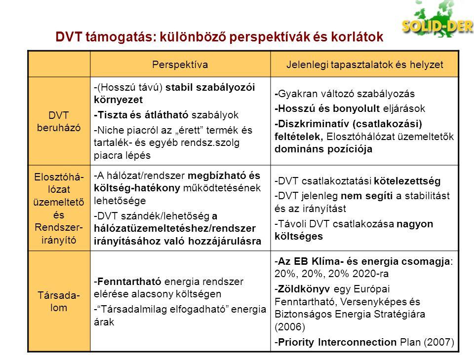 Az előadás felépítése  SOLID-DER célok  DVT (decentralizált energiaforrások) támogatási mechanizmusai –DVT költségek és hasznok –A DVT támogatása az EU tagállamokban (KÁT & FZB) –Javaslatok a DVT támogatás fejlesztésére  DVT hálózati szabályozás –DVT kilátások -DVT csatlakozás a hálózatba -Hálózati hozzáférés –Elosztóhálózat-üzemeltető perspektívája -Elosztóhálózat-üzemeltető szabályozás -Járulékos beruházási és működtetési költségek -Teljesítmény/minőség mutatókra gyakorolt hatás  Következtetések