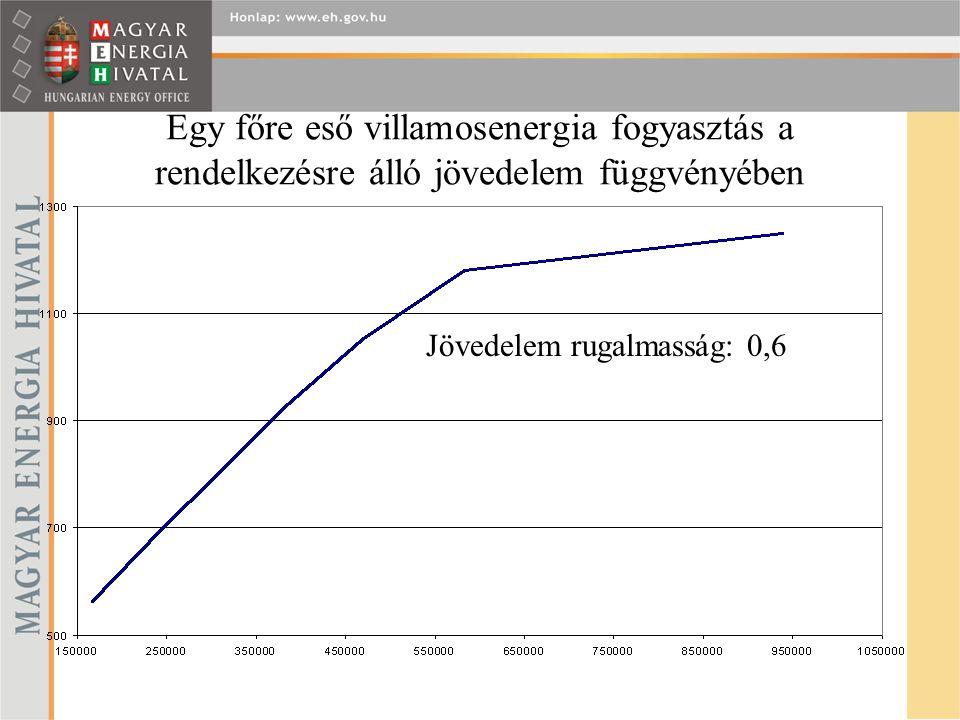 Egy főre eső villamosenergia fogyasztás a rendelkezésre álló jövedelem függvényében Jövedelem rugalmasság: 0,6