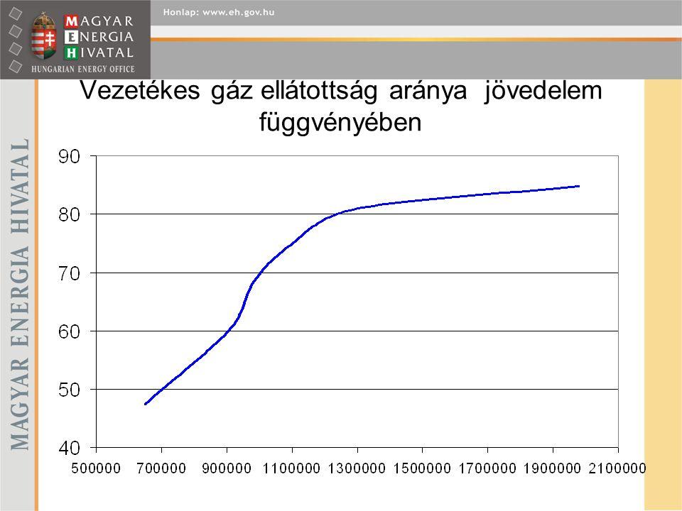 Vezetékes gáz ellátottság aránya jövedelem függvényében