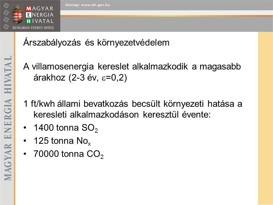 Árszabályozás és környezetvédelem A villamosenergia kereslet alkalmazkodik a magasabb árakhoz (2-3 év,  =0,2) 1 ft/kwh állami bevatkozás becsült környezeti hatása a keresleti alkalmazkodáson keresztül évente: 1400 tonna SO 2 125 tonna No x 70000 tonna CO 2