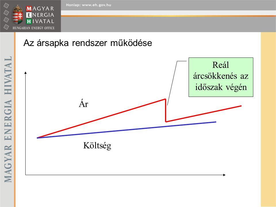 Az ársapka rendszer működése Reál árcsökkenés az időszak végén Ár Költség