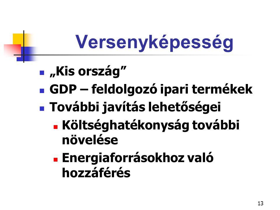 """13 Versenyképesség """"Kis ország GDP – feldolgozó ipari termékek További javítás lehetőségei Költséghatékonyság további növelése Energiaforrásokhoz való hozzáférés"""