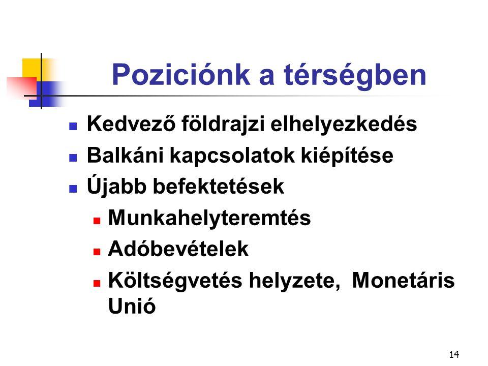14 Poziciónk a térségben Kedvező földrajzi elhelyezkedés Balkáni kapcsolatok kiépítése Újabb befektetések Munkahelyteremtés Adóbevételek Költségvetés helyzete, Monetáris Unió