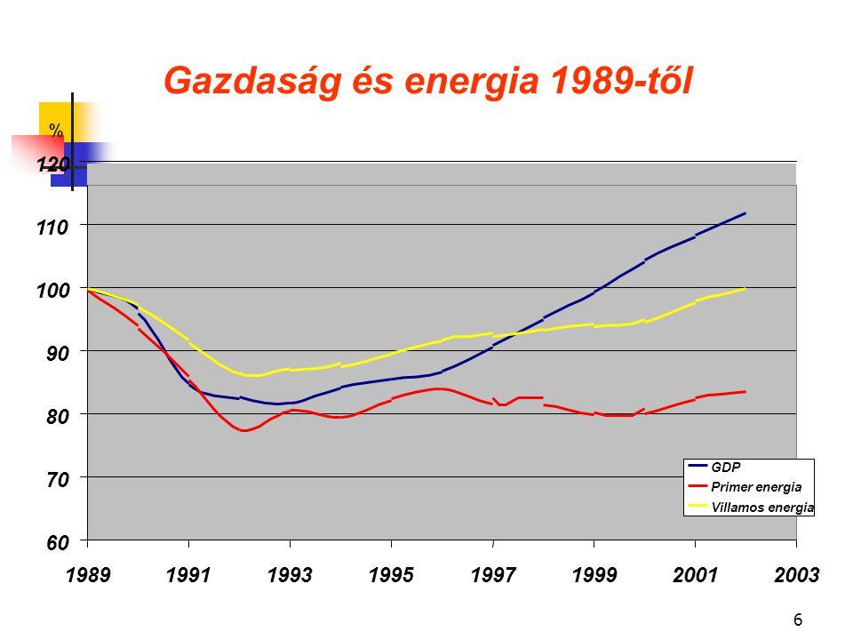 6 Gazdaság és energia 1989-től 60 70 80 90 100 110 120 19891991199319951997199920012003 % GDP Primer energia Villamos energia