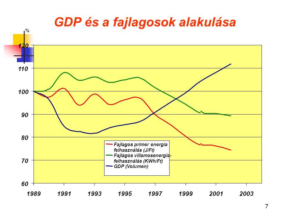 7 GDP és a fajlagosok alakulása 60 70 80 90 100 110 120 19891991199319951997199920012003 % Fajlagos primer energia felhasználás (J/Ft) Fajlagos villamosenergia- felhasználás (KWh/Ft) GDP (Volumen)