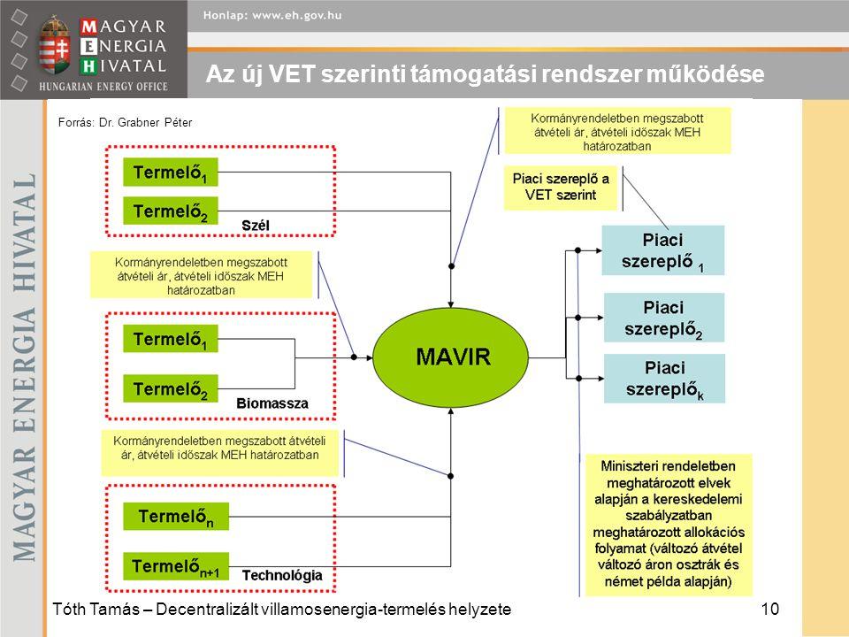 Tóth Tamás – Decentralizált villamosenergia-termelés helyzete10 Az új VET szerinti támogatási rendszer működése Forrás: Dr.