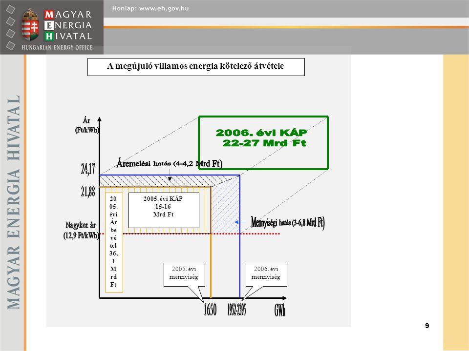 9 2005. évi KÁP 15-16 Mrd Ft 20 05.
