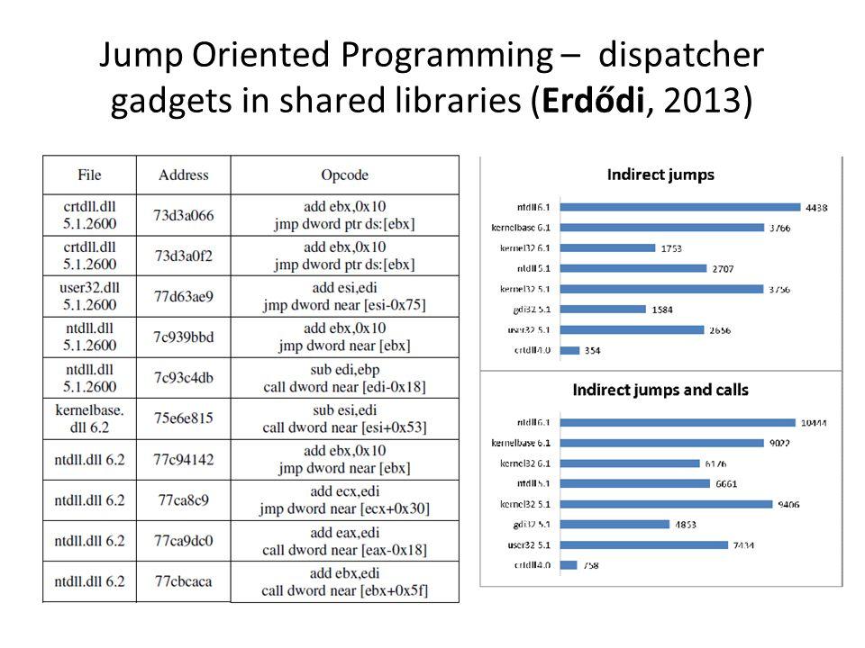 Jump Oriented Programming – dispatcher gadgets in shared libraries (Erdődi, 2013)