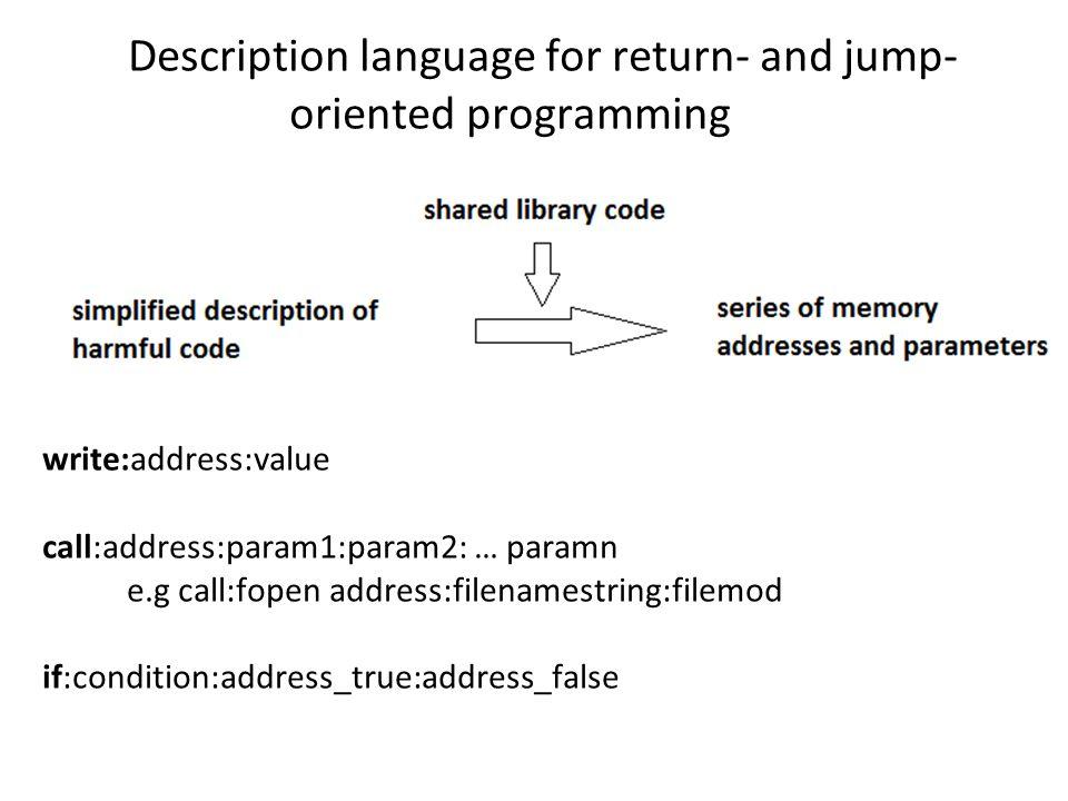 Description language for return- and jump- oriented programming write:address:value call:address:param1:param2: … paramn e.g call:fopen address:filena