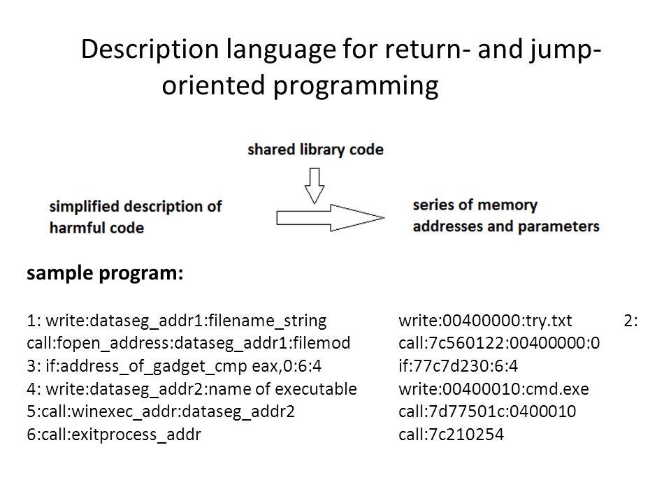 Description language for return- and jump- oriented programming sample program: 1: write:dataseg_addr1:filename_stringwrite:00400000:try.txt 2: call:f