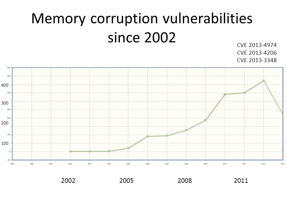 Memory corruption vulnerabilities since 2002 2002200520082011 100 200 300 400 CVE 2013-4974 CVE 2013-4206 CVE 2013-3348