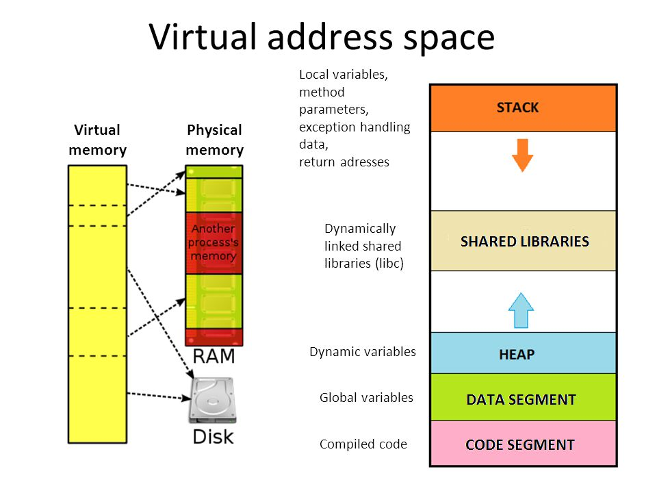 Virtual address space Local variables, method parameters, exception handling data, return adresses Dynamically linked shared libraries (libc) Dynamic