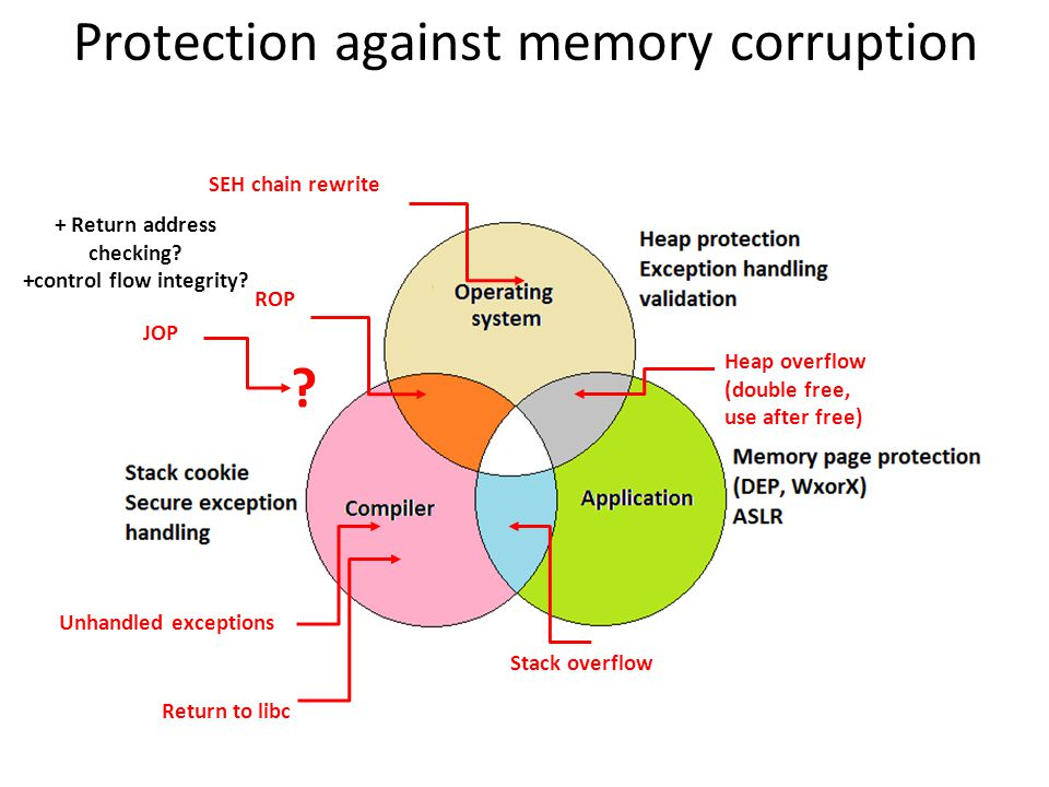Protection against memory corruption Stack overflow Heap overflow (double free, use after free) SEH chain rewrite Unhandled exceptions Return to libc