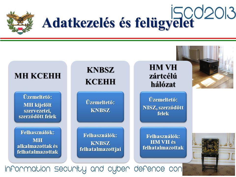 Adatkezelés és felügyelet MH KCEHH Üzemeltető: MH kijelölt szervezetei, szerződött felek Felhasználók: MH alkalmazottak és felhatalmazottak KNBSZKCEHH