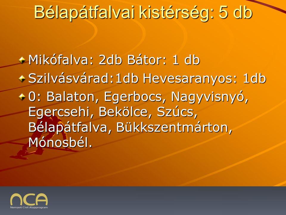 Bélapátfalvai kistérség: 5 db Mikófalva: 2db Bátor: 1 db Szilvásvárad:1db Hevesaranyos: 1db 0: Balaton, Egerbocs, Nagyvisnyó, Egercsehi, Bekölce, Szúcs, Bélapátfalva, Bükkszentmárton, Mónosbél.