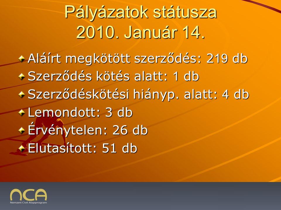 Pályázatok státusza 2010. Január 14.