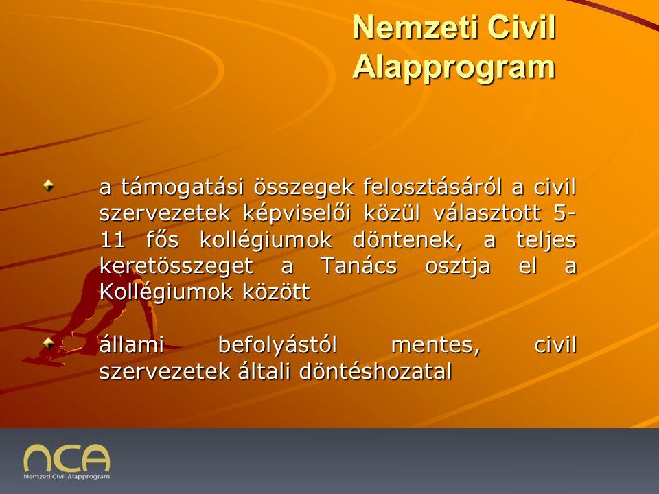 2009.01.23.3 a támogatási összegek felosztásáról a civil szervezetek képviselői közül választott 5- 11 fős kollégiumok döntenek, a teljes keretösszeget a Tanács osztja el a Kollégiumok között állami befolyástól mentes, civil szervezetek általi döntéshozatal Nemzeti Civil Alapprogram