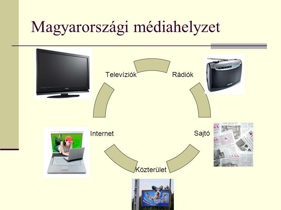 Internet világa A legdinamikusabban fejlődő média Hogyan jutunk el az érintettekhez.
