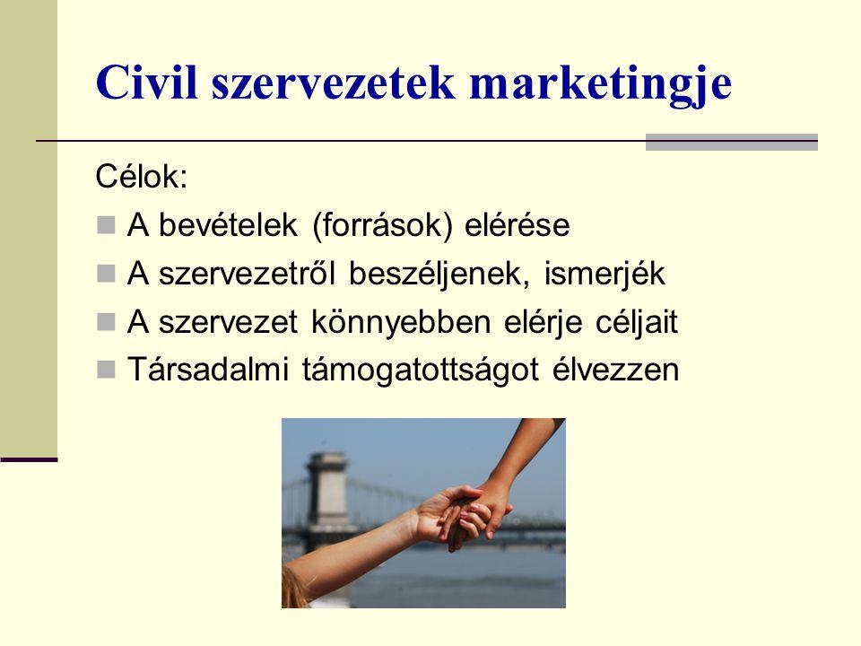 Civil szervezetek marketingje Célok: A bevételek (források) elérése A szervezetről beszéljenek, ismerjék A szervezet könnyebben elérje céljait Társadalmi támogatottságot élvezzen