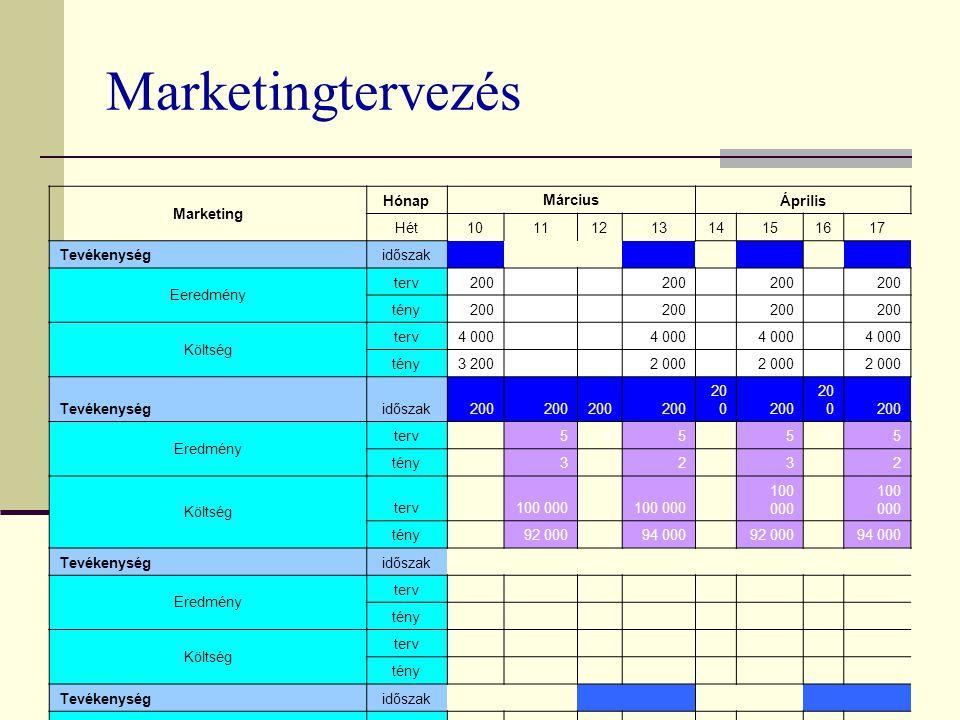 Marketingtervezés Marketing Hónap Március Április Hét1011121314151617 Tevékenységidőszak Eeredmény terv200 tény200 Költség terv4 000 tény3 200 2 000 Tevékenységidőszak200 Eredmény terv 555 555 tény 3 2 3 2 Költség terv 100 000 tény 92 000 94 000 92 000 94 000 Tevékenységidőszak Eredmény terv tény Költség terv tény Tevékenységidőszak Eredmény terv 15 tény Költség terv 15 000 tény 12 000
