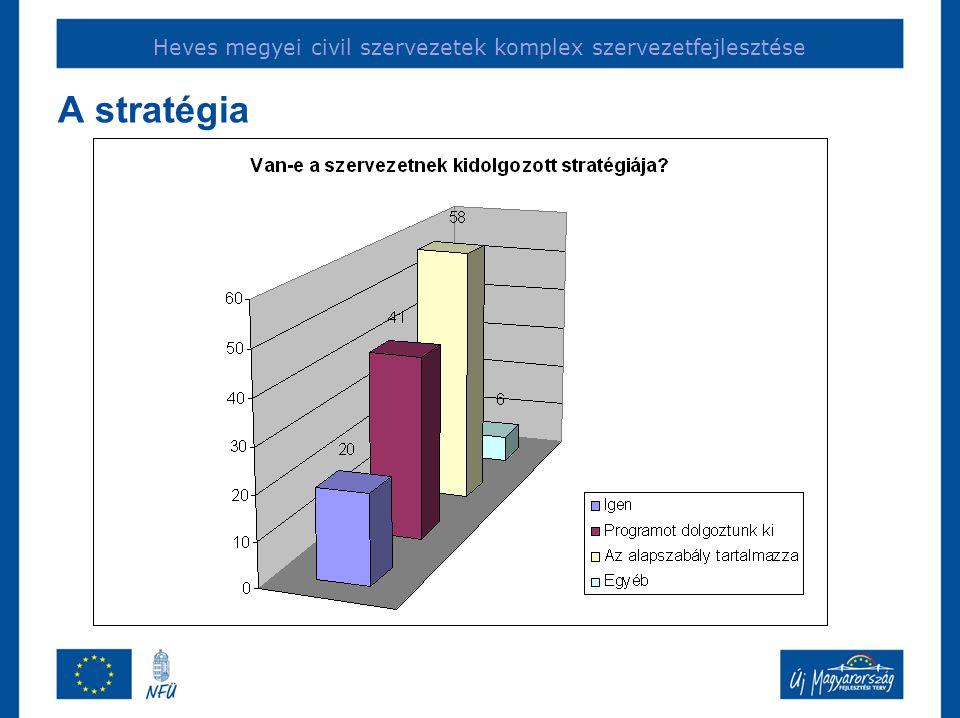 Heves megyei civil szervezetek komplex szervezetfejlesztése A stratégia