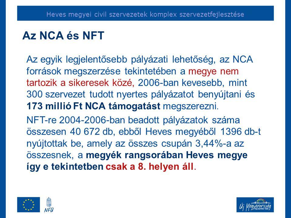 Heves megyei civil szervezetek komplex szervezetfejlesztése Az egyik legjelentősebb pályázati lehetőség, az NCA források megszerzése tekintetében a megye nem tartozik a sikeresek közé, 2006-ban kevesebb, mint 300 szervezet tudott nyertes pályázatot benyújtani és 173 millió Ft NCA támogatást megszerezni.