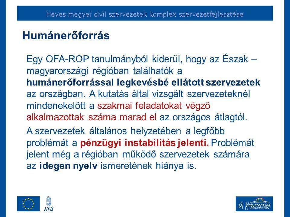 Heves megyei civil szervezetek komplex szervezetfejlesztése Egy OFA-ROP tanulmányból kiderül, hogy az Észak – magyarországi régióban találhatók a humánerőforrással legkevésbé ellátott szervezetek az országban.