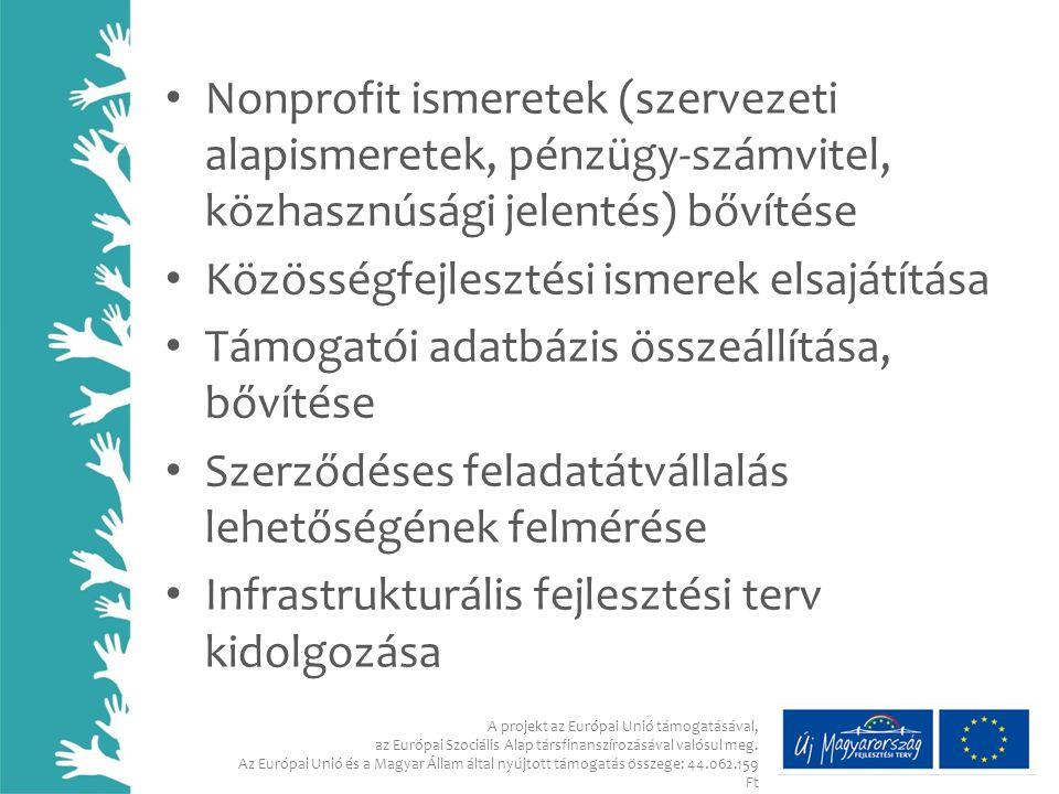 Nonprofit ismeretek (szervezeti alapismeretek, pénzügy-számvitel, közhasznúsági jelentés) bővítése Közösségfejlesztési ismerek elsajátítása Támogatói adatbázis összeállítása, bővítése Szerződéses feladatátvállalás lehetőségének felmérése Infrastrukturális fejlesztési terv kidolgozása A projekt az Európai Unió támogatásával, az Európai Szociális Alap társfinanszírozásával valósul meg.