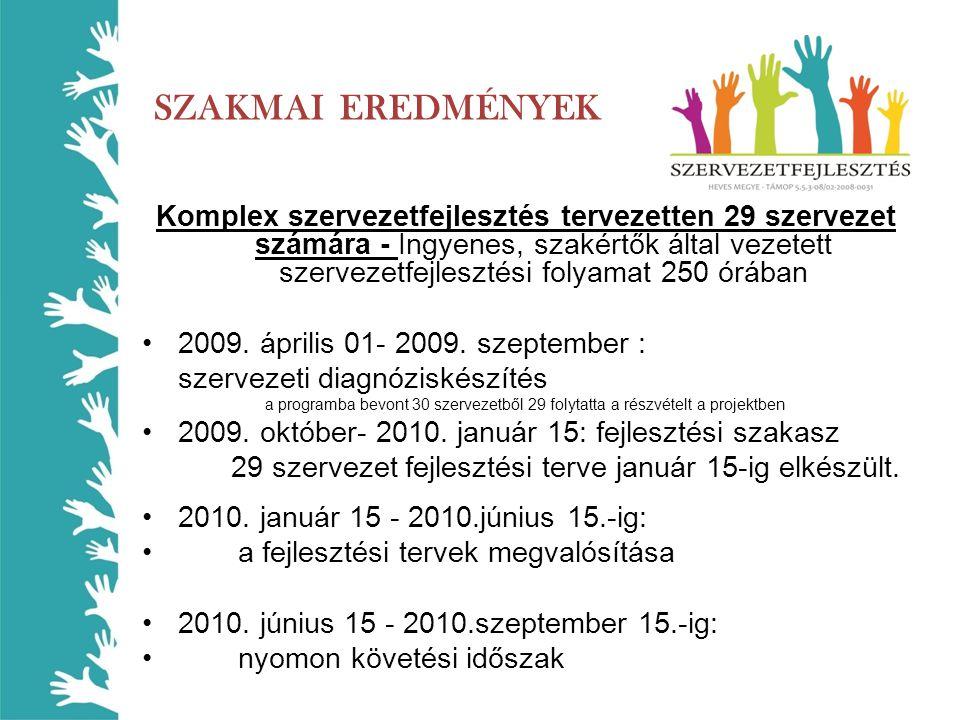 SZAKMAI EREDMÉNYEK Komplex szervezetfejlesztés tervezetten 29 szervezet számára - Ingyenes, szakértők által vezetett szervezetfejlesztési folyamat 250 órában 2009.