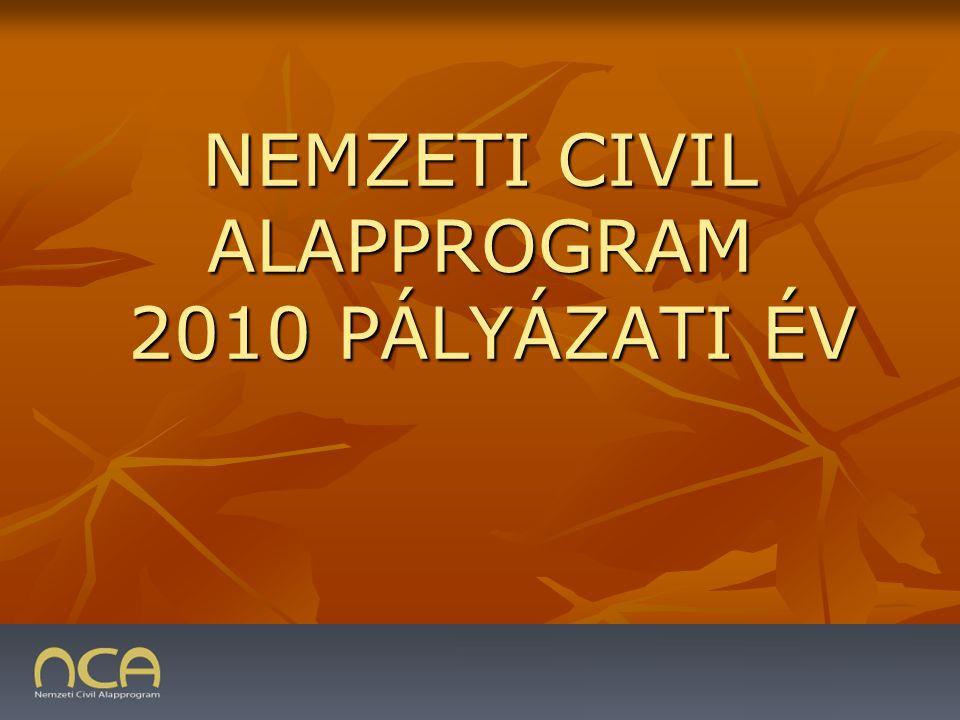 2009.01.23.2 PÁR SZÓBAN AZ NCA-RÓL fő célja a civil szervezetek – elsősorban pályázati támogatások útján – működésének megerősítése, a civil szektor fejlődésének elősegítése fő célja a civil szervezetek – elsősorban pályázati támogatások útján – működésének megerősítése, a civil szektor fejlődésének elősegítése támogatásból részesülhetnek a Magyarországon nyilvántartásba vett alapítványok és társadalmi szervezetek, amelyek legalább egy éve ténylegesen működnek támogatásból részesülhetnek a Magyarországon nyilvántartásba vett alapítványok és társadalmi szervezetek, amelyek legalább egy éve ténylegesen működnek Nemzeti Civil Alapprogram