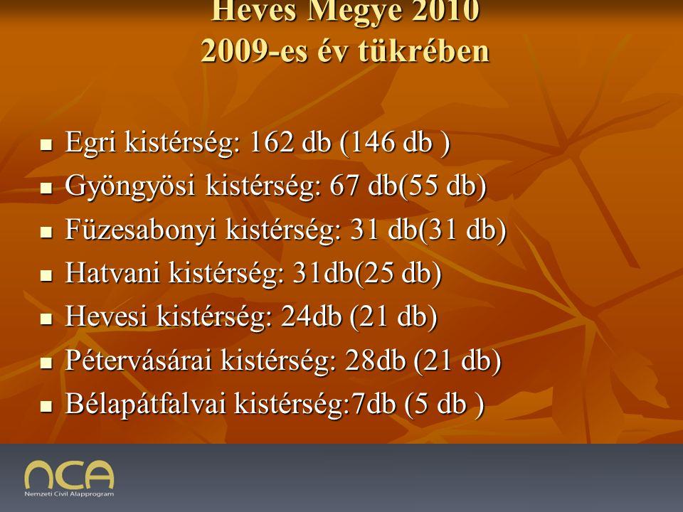 Heves Megye 2010 2009-es év tükrében Egri kistérség: 162 db (146 db ) Egri kistérség: 162 db (146 db ) Gyöngyösi kistérség: 67 db(55 db) Gyöngyösi kistérség: 67 db(55 db) Füzesabonyi kistérség: 31 db(31 db) Füzesabonyi kistérség: 31 db(31 db) Hatvani kistérség: 31db(25 db) Hatvani kistérség: 31db(25 db) Hevesi kistérség: 24db (21 db) Hevesi kistérség: 24db (21 db) Pétervásárai kistérség: 28db (21 db) Pétervásárai kistérség: 28db (21 db) Bélapátfalvai kistérség:7db (5 db ) Bélapátfalvai kistérség:7db (5 db ) 2009.01.23.13