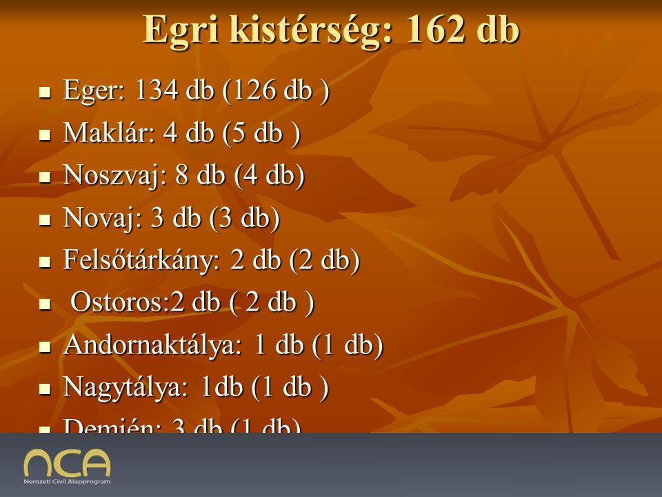 Egri kistérség: 162 db Eger: 134 db (126 db ) Eger: 134 db (126 db ) Maklár: 4 db (5 db ) Maklár: 4 db (5 db ) Noszvaj: 8 db (4 db) Noszvaj: 8 db (4 db) Novaj: 3 db (3 db) Novaj: 3 db (3 db) Felsőtárkány: 2 db (2 db) Felsőtárkány: 2 db (2 db) Ostoros:2 db ( 2 db ) Ostoros:2 db ( 2 db ) Andornaktálya: 1 db (1 db) Andornaktálya: 1 db (1 db) Nagytálya: 1db (1 db ) Nagytálya: 1db (1 db ) Demjén: 3 db (1 db) Demjén: 3 db (1 db) 2009.01.23.14