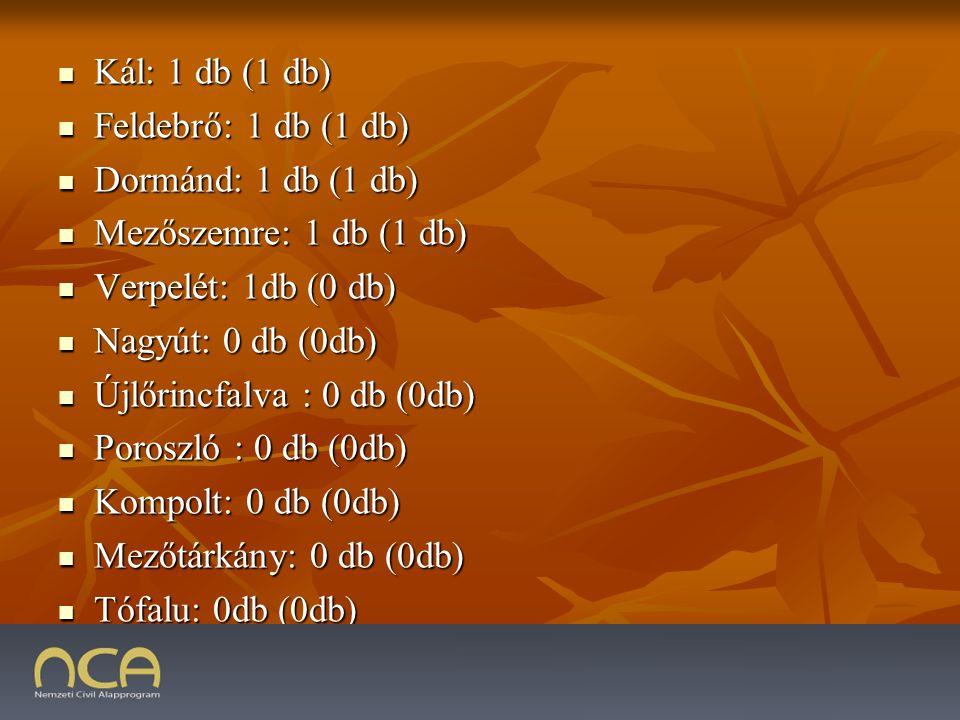 Kál: 1 db (1 db) Kál: 1 db (1 db) Feldebrő: 1 db (1 db) Feldebrő: 1 db (1 db) Dormánd: 1 db (1 db) Dormánd: 1 db (1 db) Mezőszemre: 1 db (1 db) Mezőszemre: 1 db (1 db) Verpelét: 1db (0 db) Verpelét: 1db (0 db) Nagyút: 0 db (0db) Nagyút: 0 db (0db) Újlőrincfalva : 0 db (0db) Újlőrincfalva : 0 db (0db) Poroszló : 0 db (0db) Poroszló : 0 db (0db) Kompolt: 0 db (0db) Kompolt: 0 db (0db) Mezőtárkány: 0 db (0db) Mezőtárkány: 0 db (0db) Tófalu: 0db (0db) Tófalu: 0db (0db)