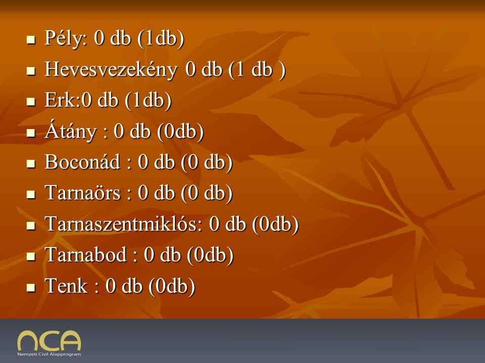 Pély: 0 db (1db) Pély: 0 db (1db) Hevesvezekény 0 db (1 db ) Hevesvezekény 0 db (1 db ) Erk:0 db (1db) Erk:0 db (1db) Átány : 0 db (0db) Átány : 0 db (0db) Boconád : 0 db (0 db) Boconád : 0 db (0 db) Tarnaörs : 0 db (0 db) Tarnaörs : 0 db (0 db) Tarnaszentmiklós: 0 db (0db) Tarnaszentmiklós: 0 db (0db) Tarnabod : 0 db (0db) Tarnabod : 0 db (0db) Tenk : 0 db (0db) Tenk : 0 db (0db)